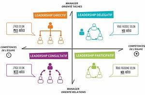 Le leadership créActif pour manager avec créativité