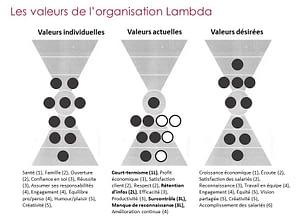 Alignement des valeurs – LAMBDA